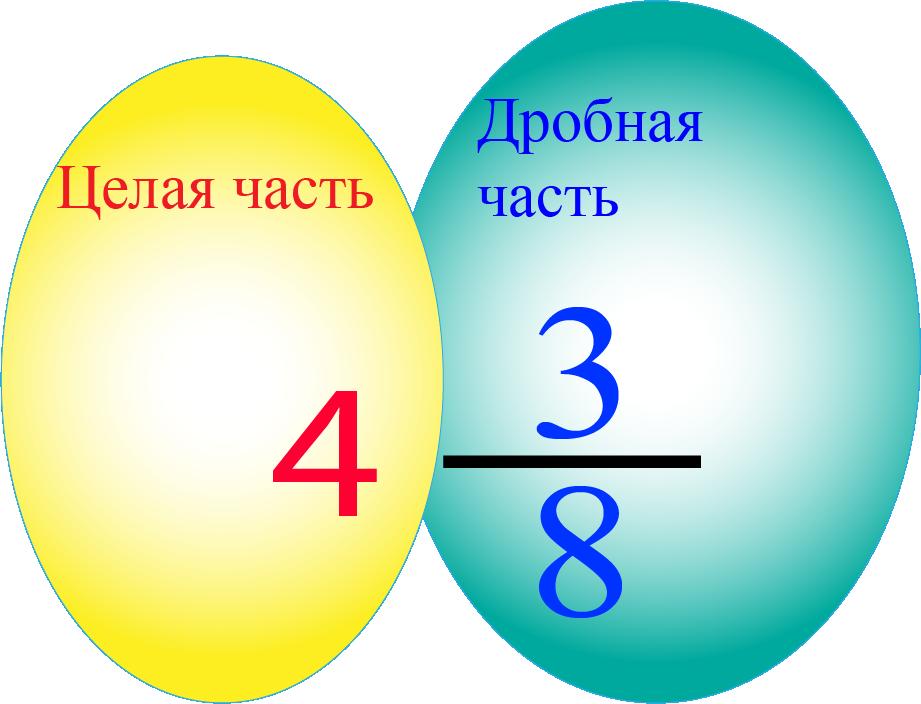 Смешанное число
