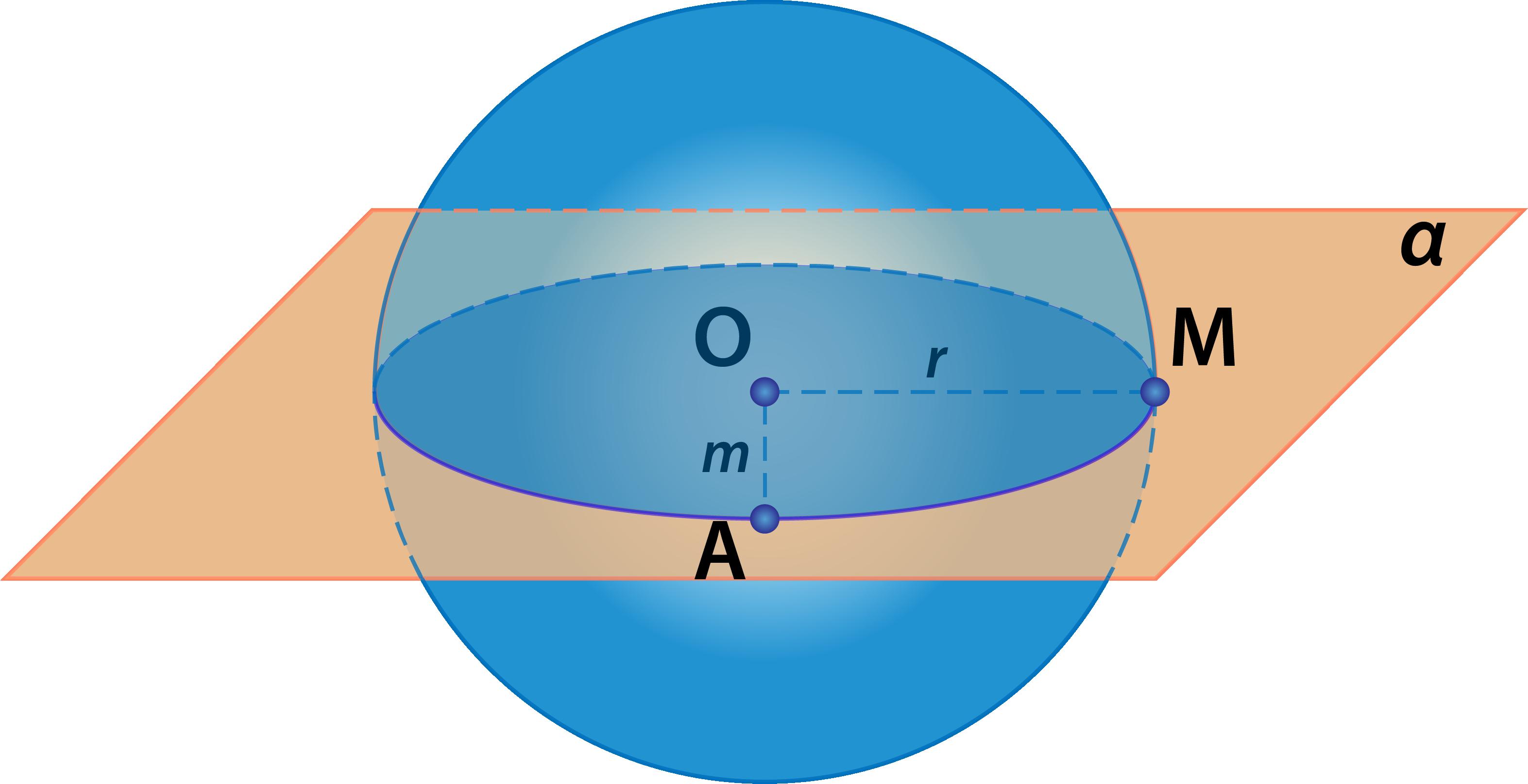плоскость пересекает шар (сферу)