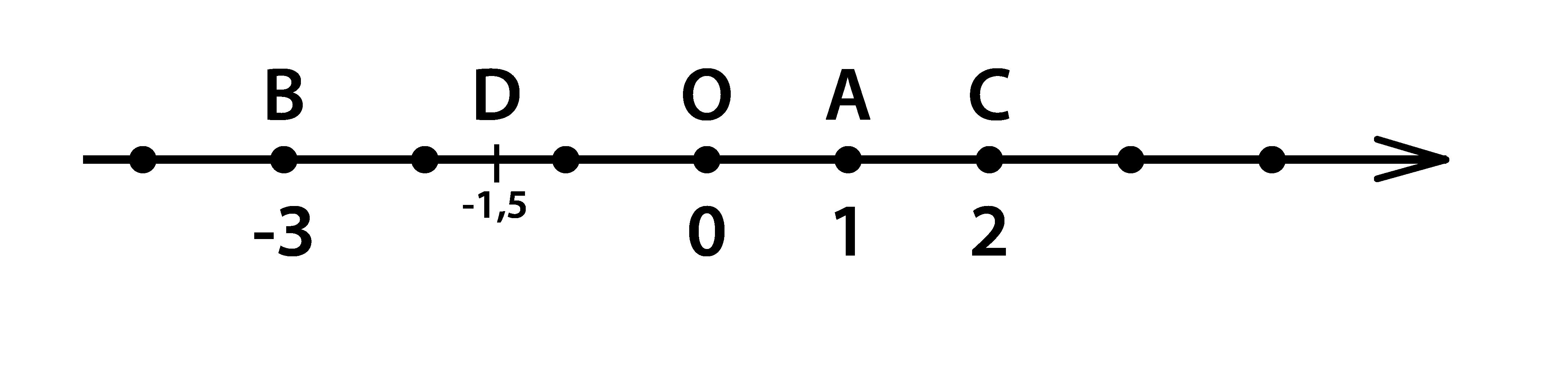 координата точки