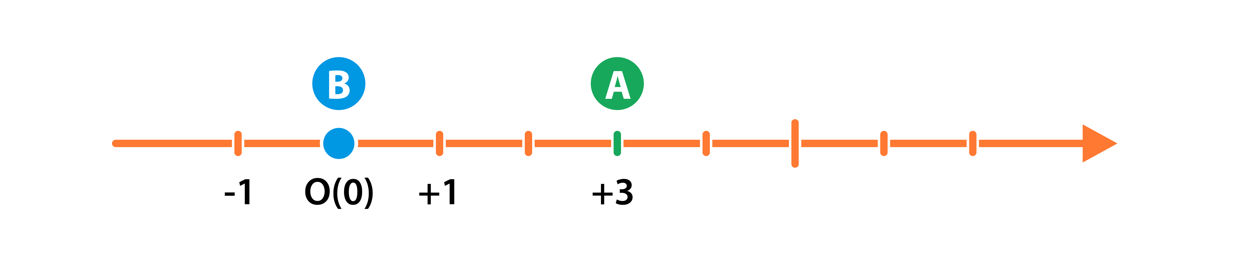 Изобразим на координатной прямой координаты точек в момент каждой остановки мяча
