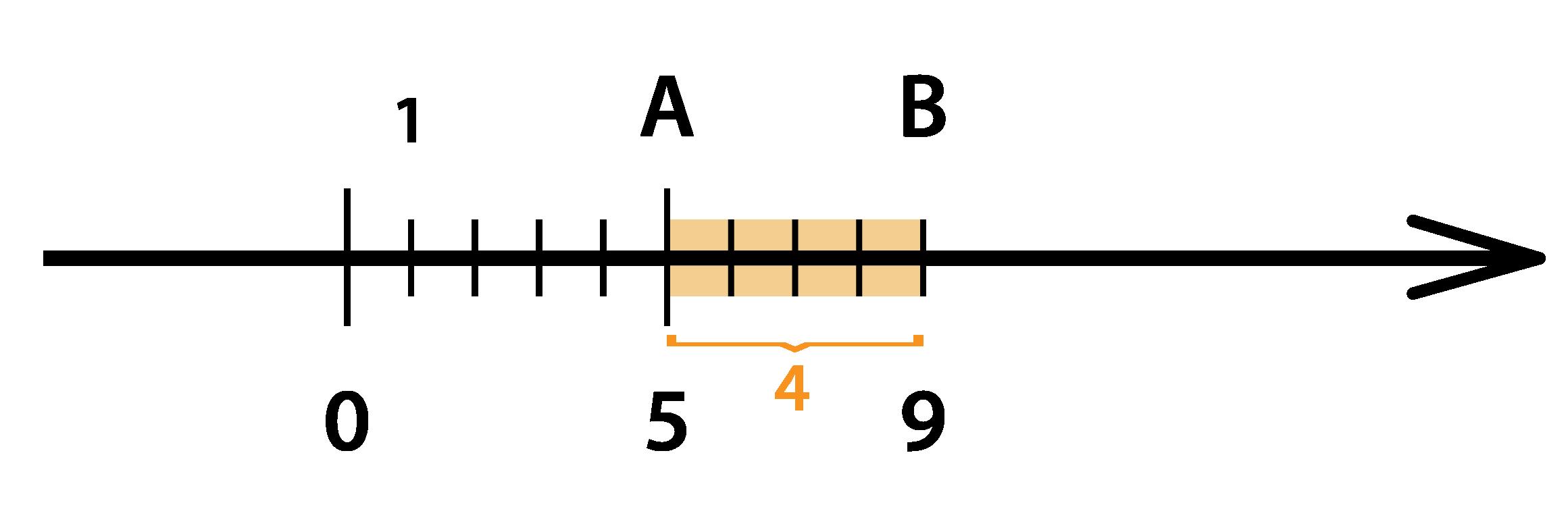 Прибавим с помощью координатной прямой к 5-ти 4