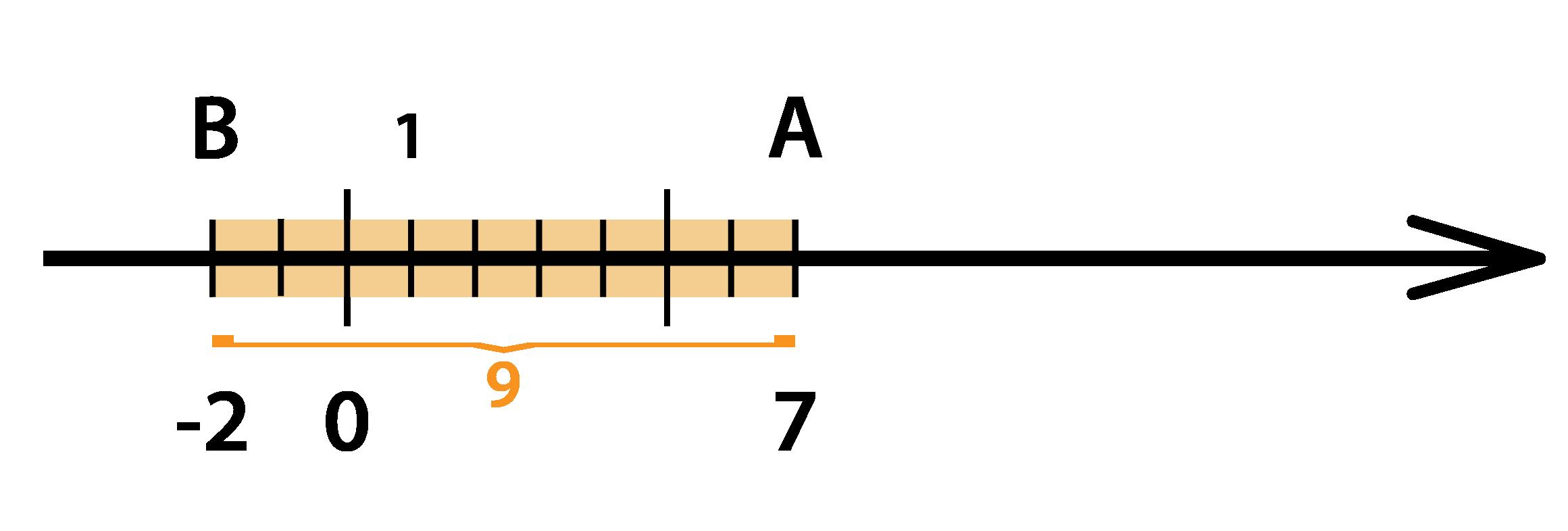 Вычтем из 7-ми 9 с помощью координатной прямой