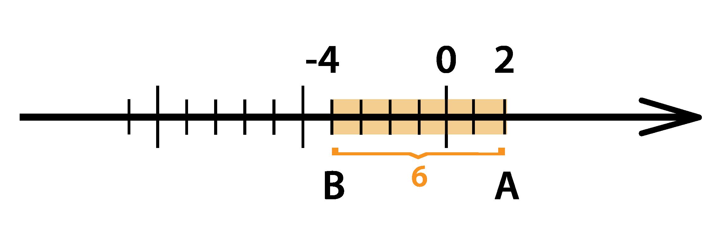 Вычтем из 2-х 6 с помощью координатной прямой