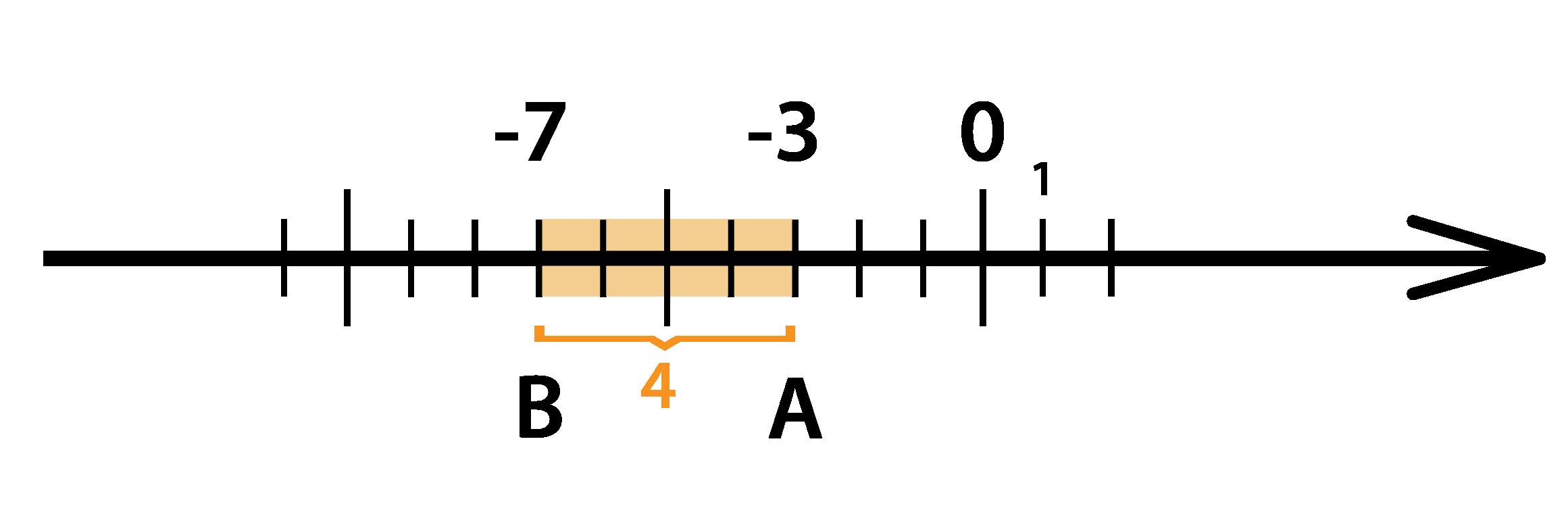 вычтем из -3 4 с помощью координатной прямой