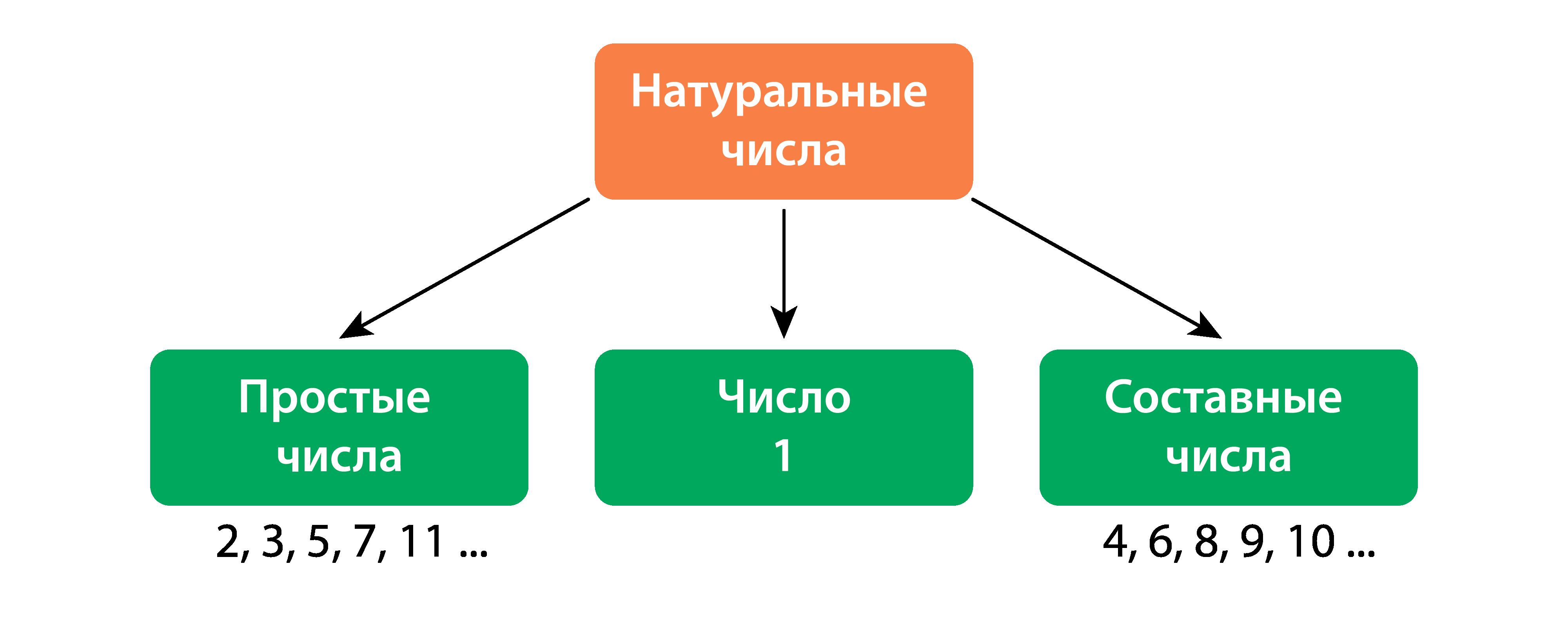 три группы чисел