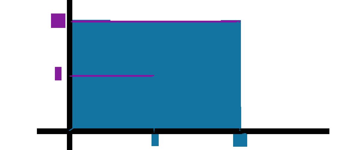 Точка с координатой 5 по оси Y и 7 по оси X
