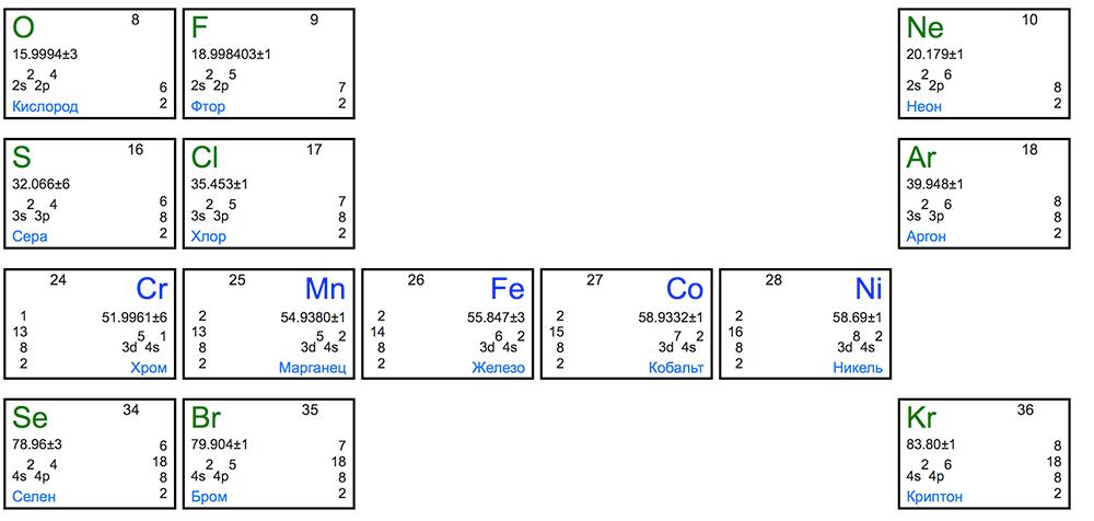 Железо находится в побочной подгруппе VIII группы