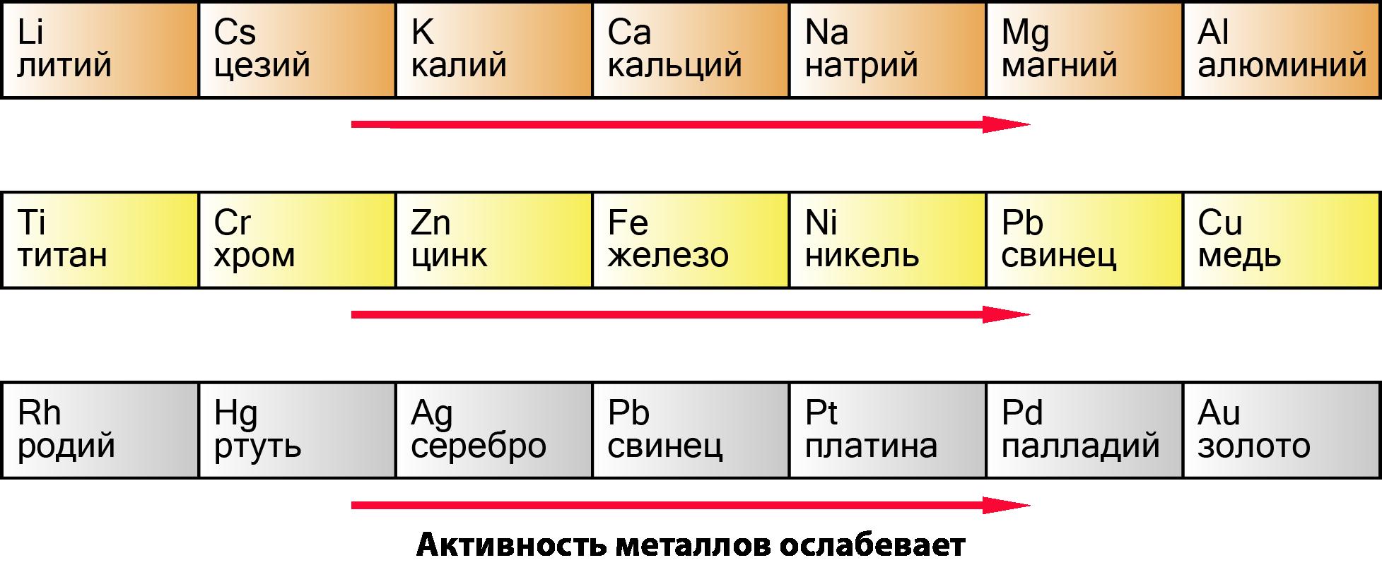 активность металлов