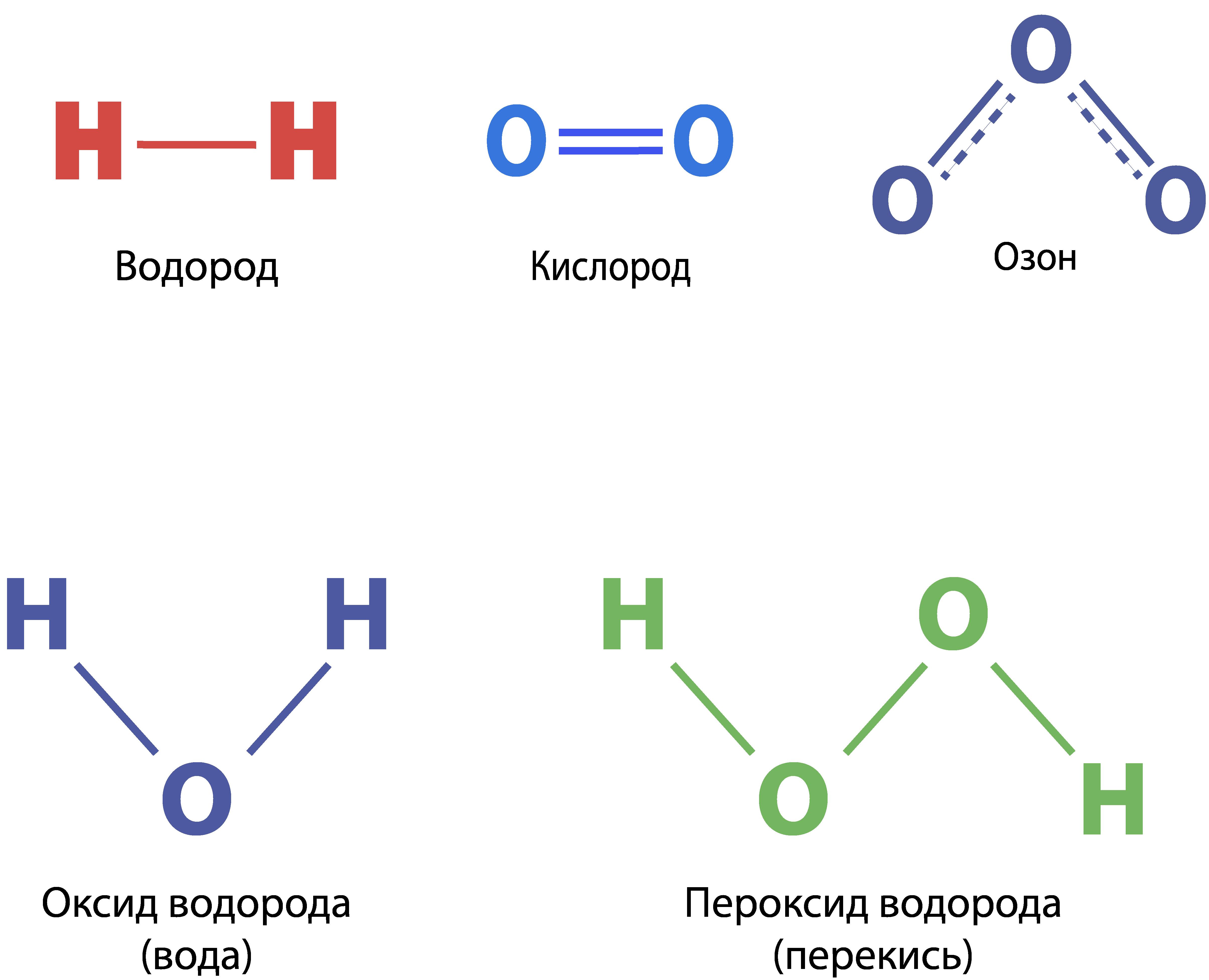 из чего устроены молекулы веществ
