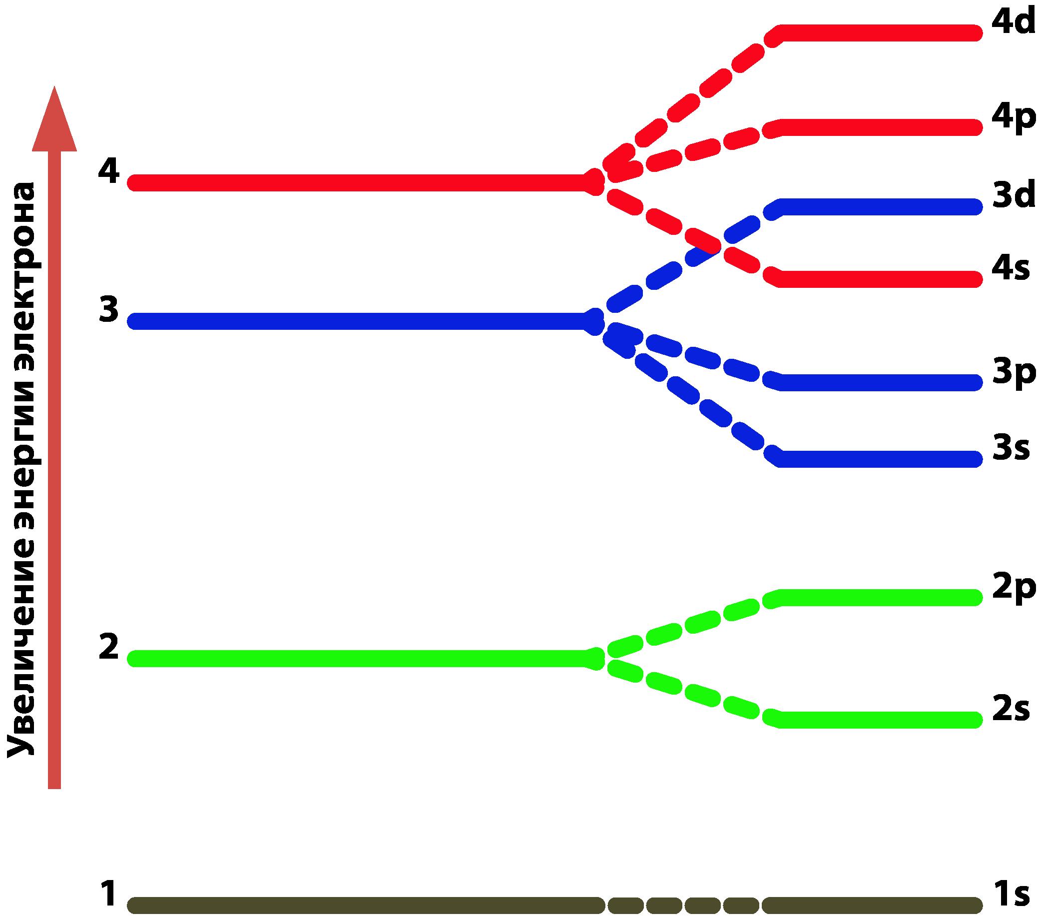 сравнение энергии электронов с разными орбитальными квантовыми числами