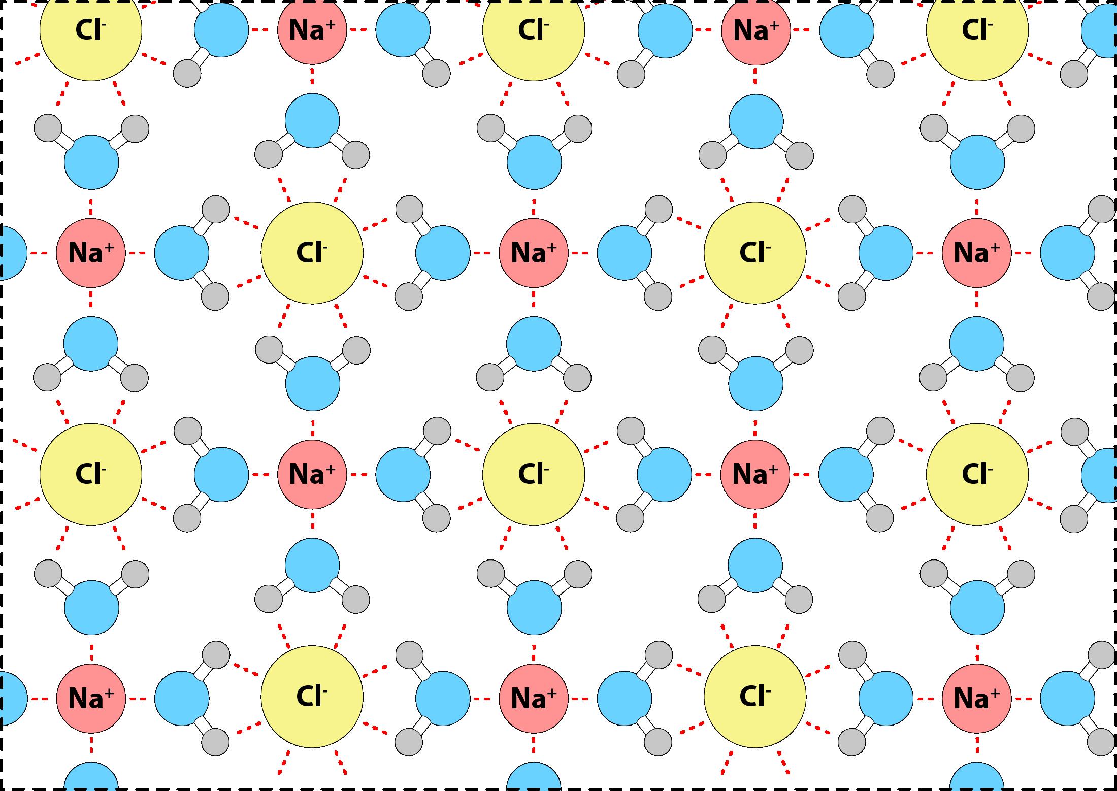 молекулы воды как бы «облепляют» ионы растворённого вещества