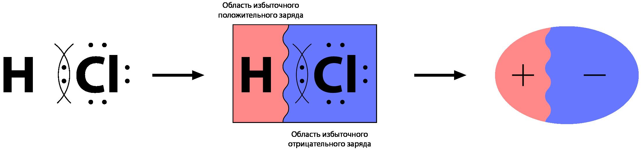 Общая электронная пара в молекуле сложного вещества смещена к одному из атомов
