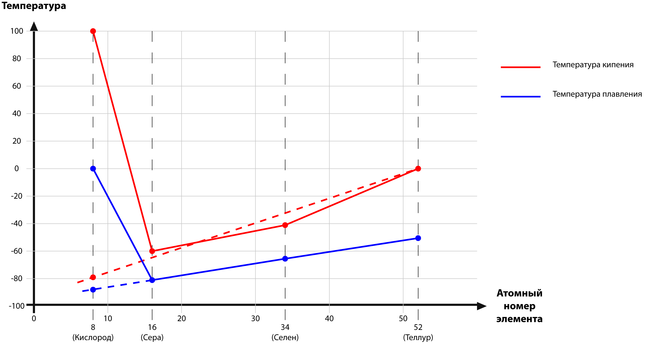 температуры кипения и плавления водородных соединений элементов VIгруппы периодической системы