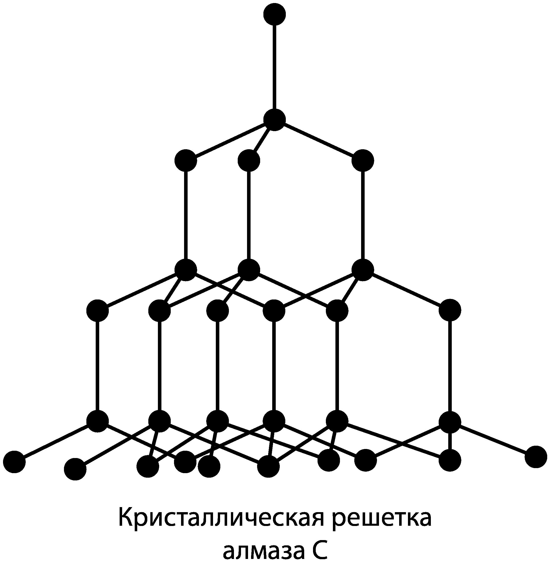 кристалл алмаза имеет форму тетраэдра