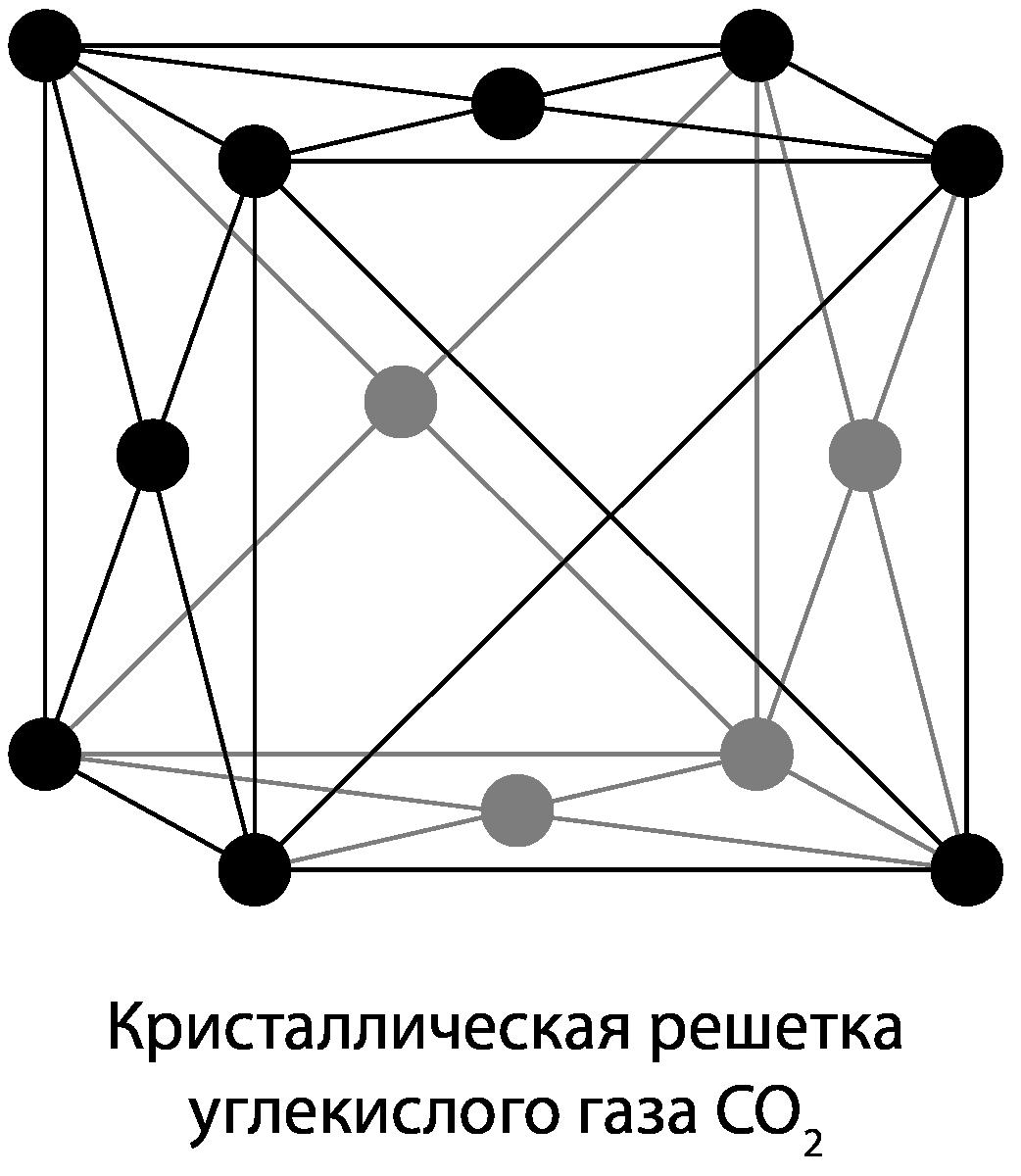 модель кристаллической решетки сухого льда
