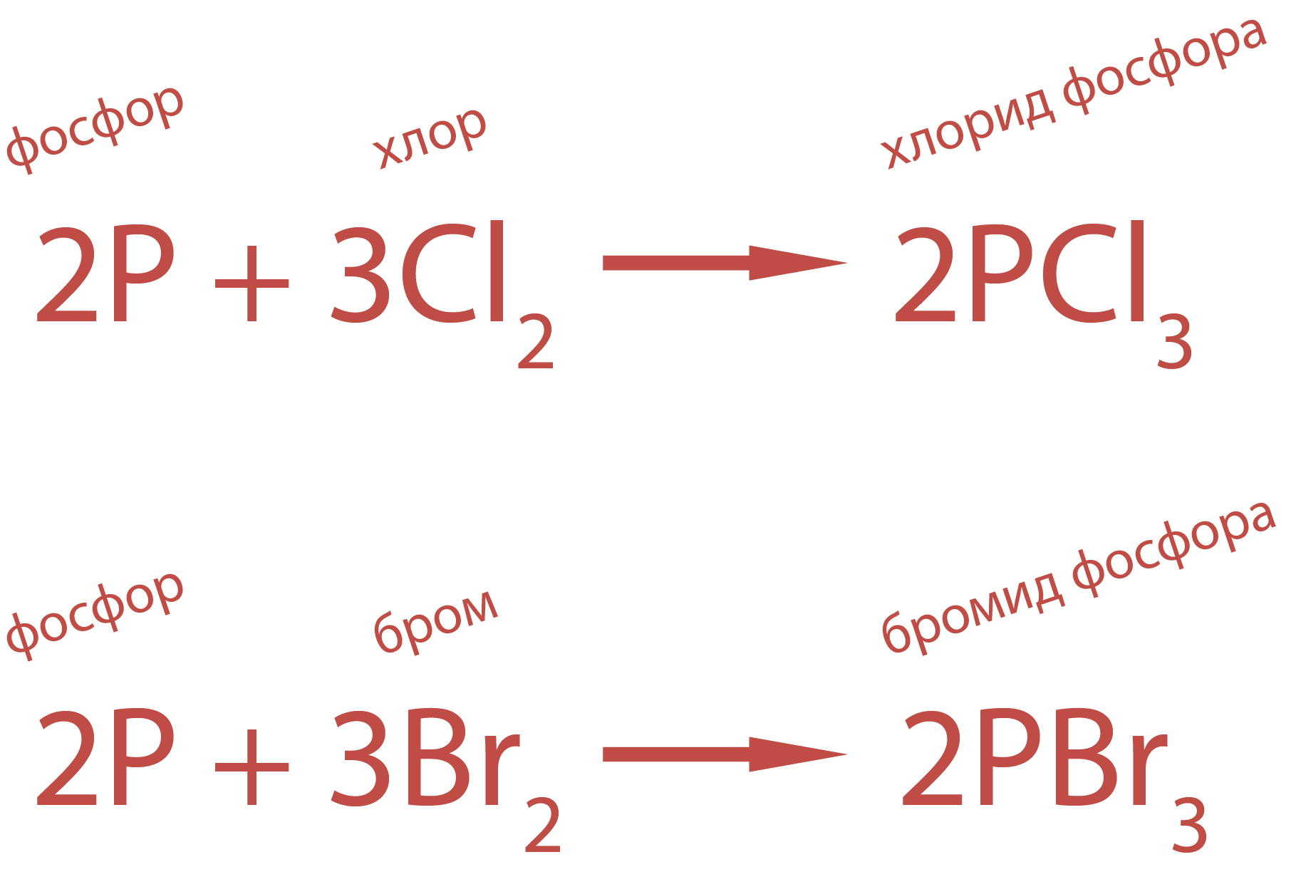 С хлором и бромом энергично взаимодействуют сера и фосфор