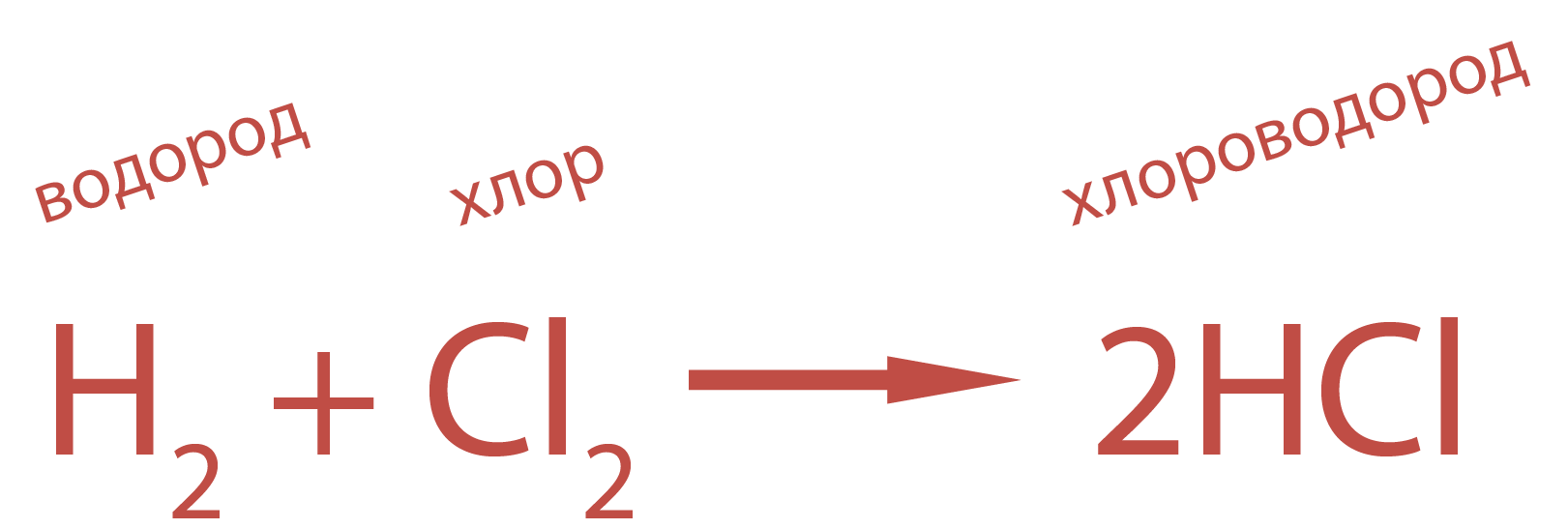 В промышленности хлороводород получают синтетическим путем