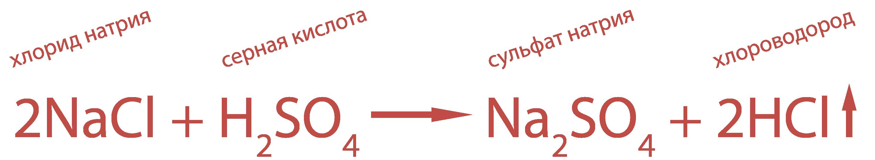 Получение хлороводорода