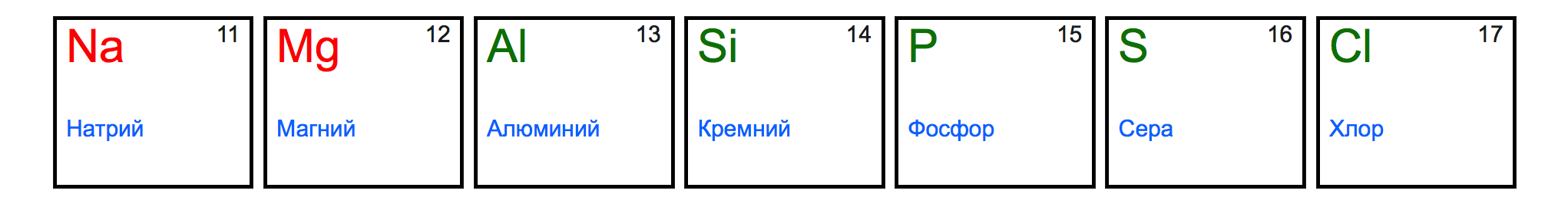 Сера – химический элемент и простое вещество