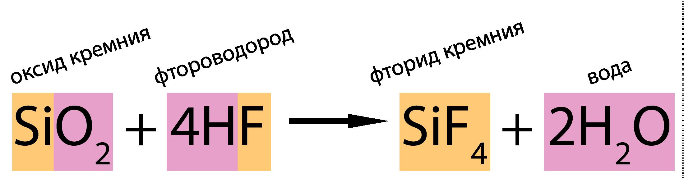 оксид кремния (IV) взаимодействует с фтороводородом