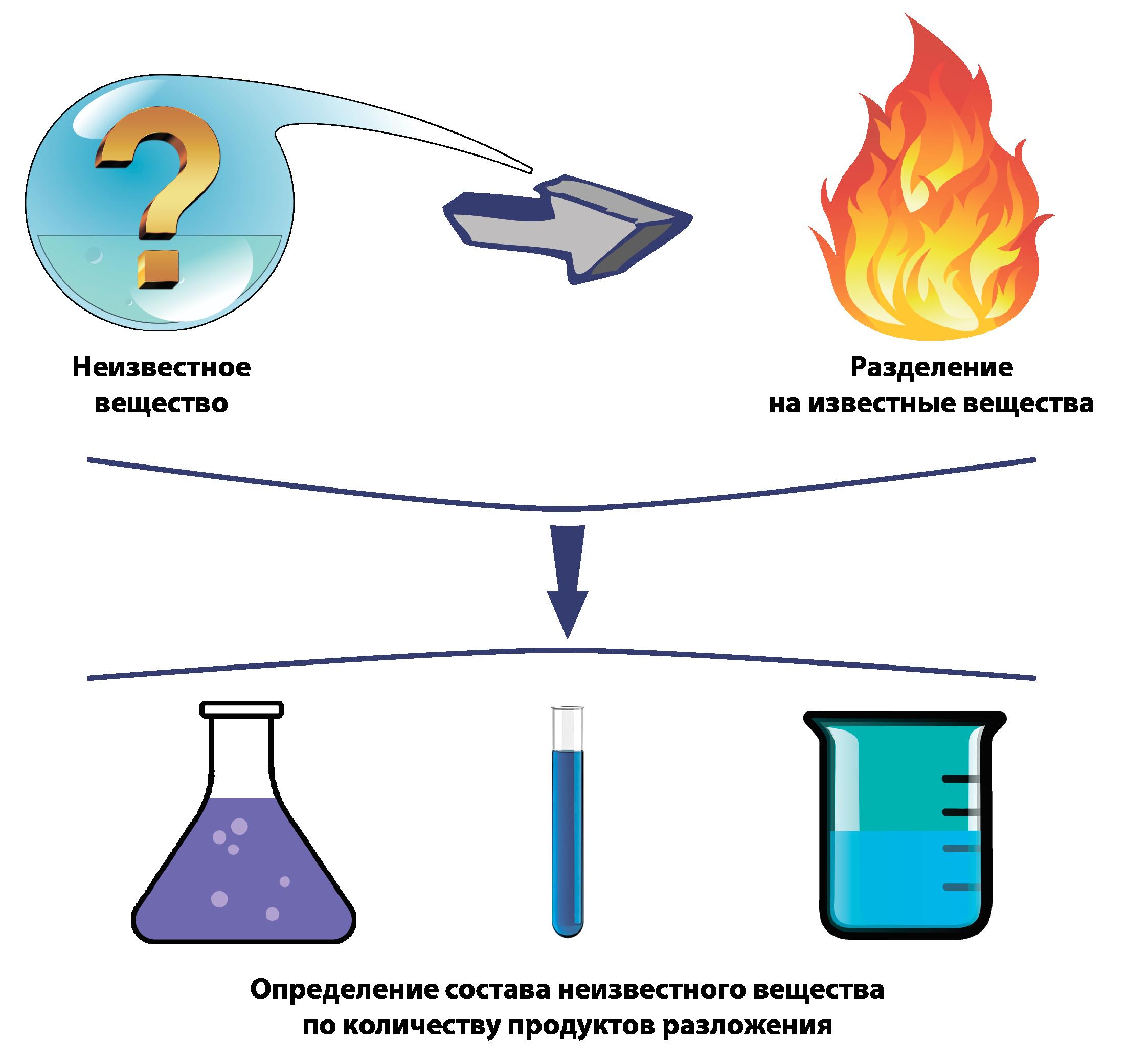 формула целлюлозы