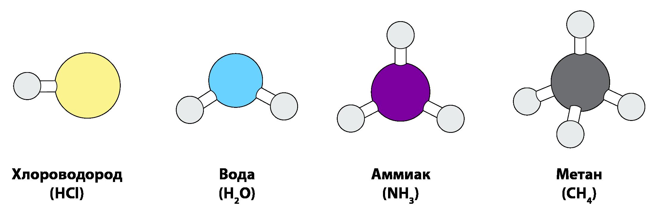 Атомы соединяются в молекулы в определенных соотношениях