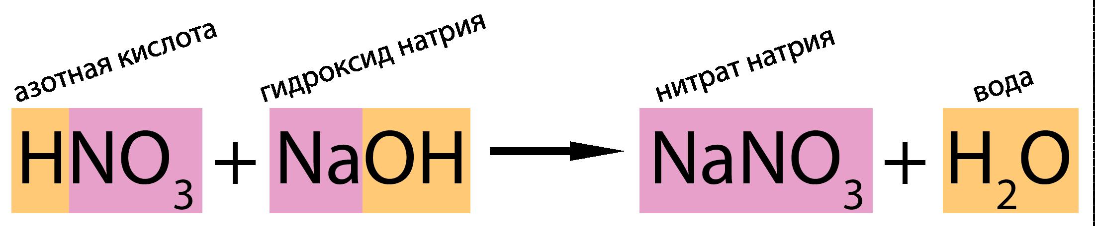 Азотная кислота проявляет все обычные свойства кислот