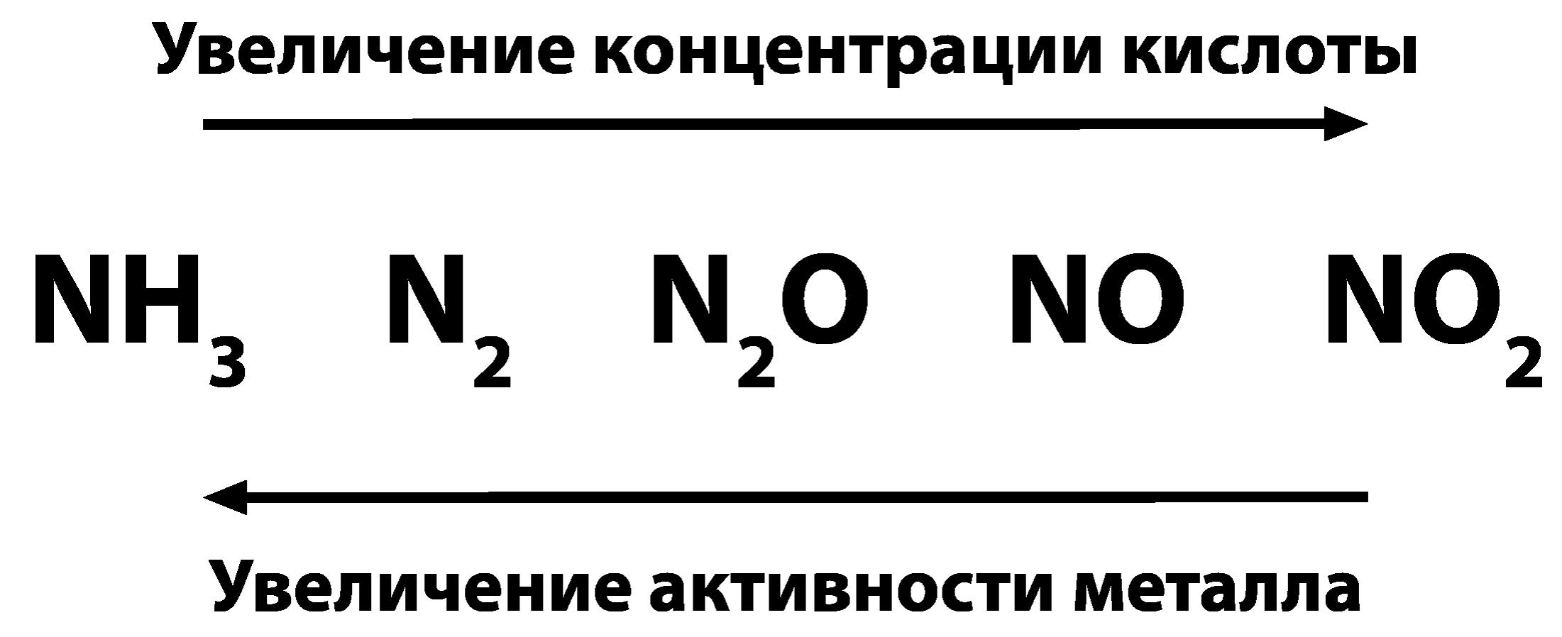 при реакциях азотной кислоты с металлами выделяется не водород, а различные соединения азота